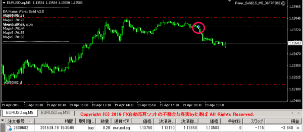 Forex Solidの実績